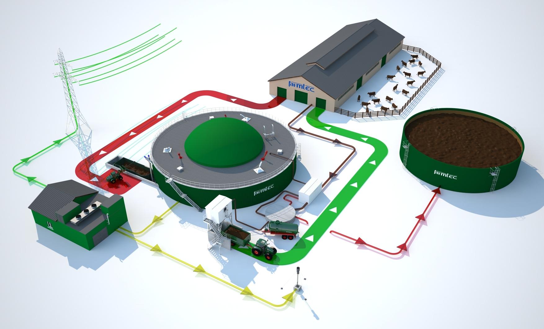 Variants Of Biogas Plants Farmtec As Plant Diagram